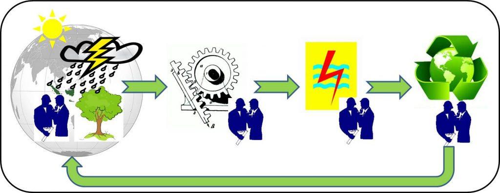 Teknologi Mikroturbin