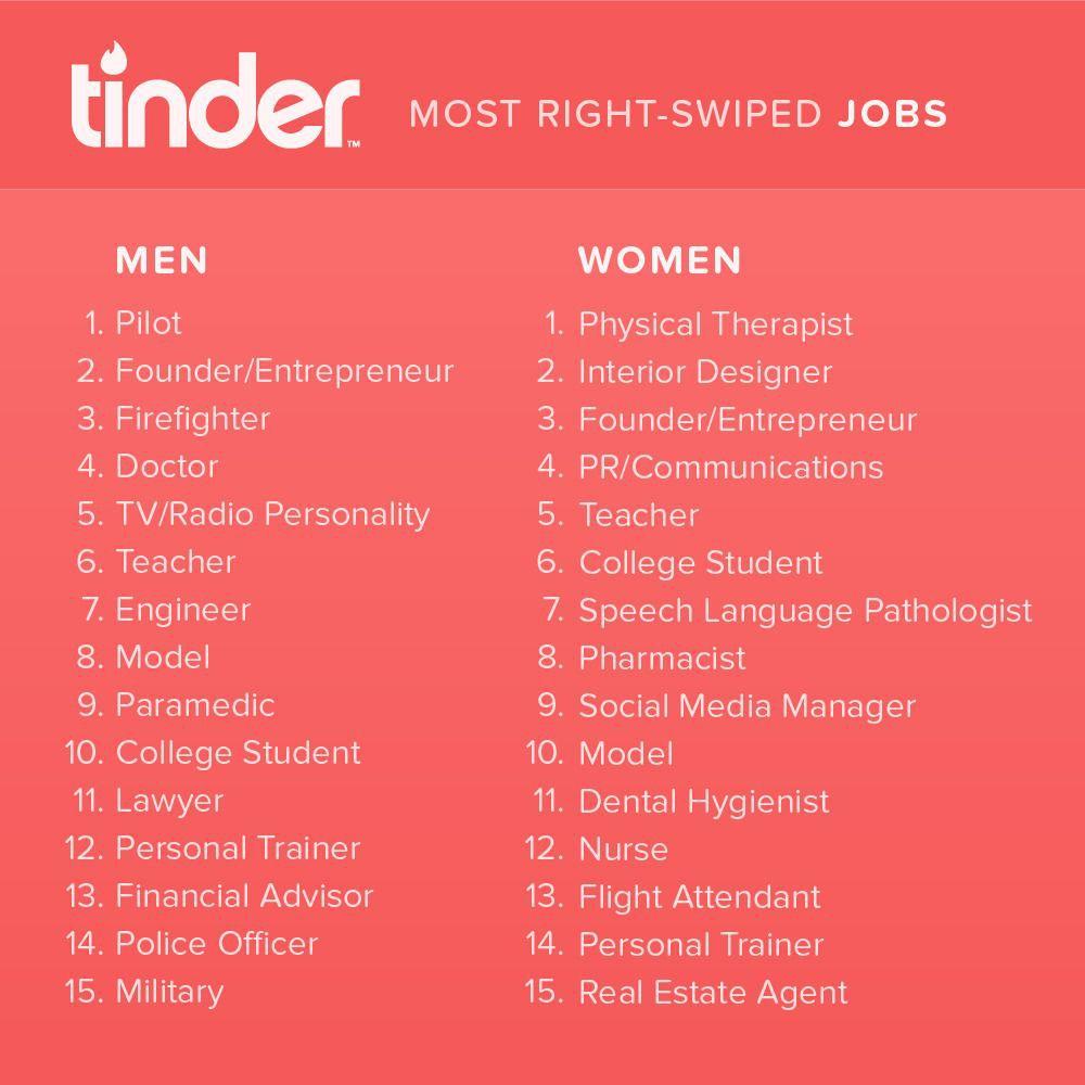 Pekerjaan paling hitz di aplikasi tinder